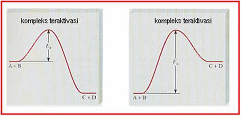 Green chemistry profil diagram energi pada reaksi eksoterm dan endoterm diberikan pada gambar 15 ccuart Image collections