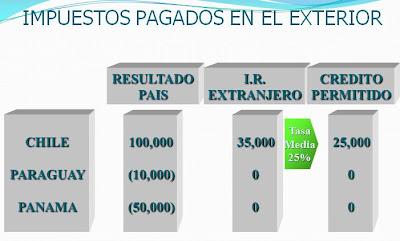 Impuestos Pagados en el Exterior