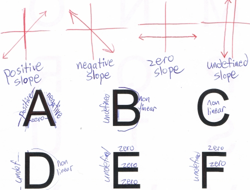 Hot cup of alphabet slope classroom gamesactivities years ago i found this short sloping letters activity which asks students to view the letters of the alphabet as line segments with positive negative ccuart Images