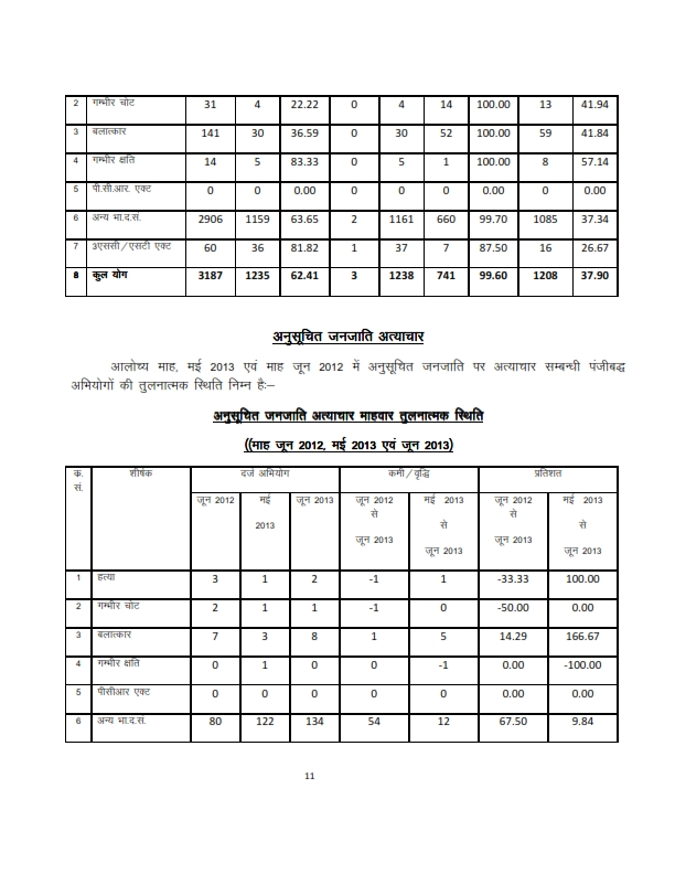 Rajasthan Police Requirement 12000 Posts