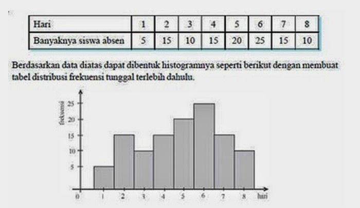 Menyajikan data dalam statistik komputasionalmaulanablog apabila pada titik titik tengah dari histogram dihubungkan dengan garis dan batang batangnya dihapus maka akan diperoleh poligon frekuensi ccuart Gallery