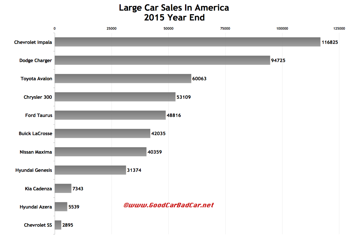 Large Car Sales In America – December 2015 And 2015 Year End   GCBC