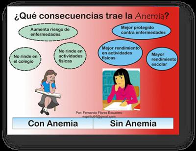 Sintomas de la anemia