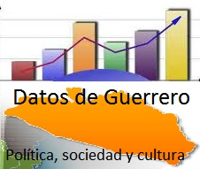 Datos de Guerrero