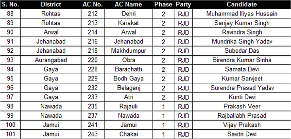 RJD Candidate List