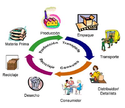 Inovacion tecnica y desarrollo sustentable ciclos de la for Que es tecnica de oficina wikipedia