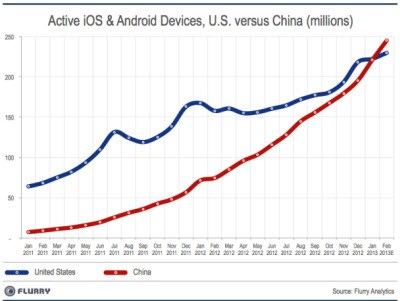 China US smartphone comparison chart