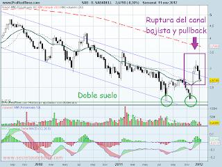 analisis tecnico de-banco sabadell- a 12 de enero de 2012