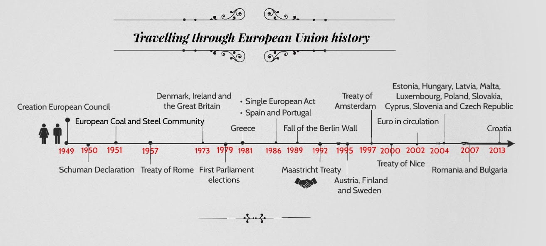 Act.React.Impact: Travelling through the European Union history
