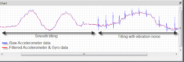 Serially data logging and plotting with arduino microcontroller
