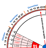 kalender lingkaran kehamilan