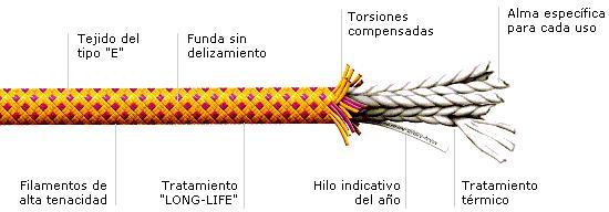 Actividades de monta a y escalada cuerdas para barrancos - Tipos de cuerdas ...