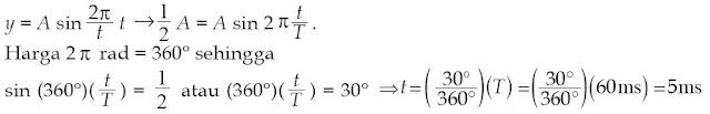 Waktu minimum yang diperlukan titik agar simpangannya setengah amplitudo