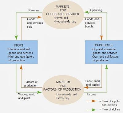 Model Ekonomi: Circular-Flow Diagram (Diagram Arus Melingkar)