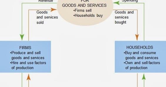Model ekonomi circular flow diagram diagram arus melingkar model ekonomi circular flow diagram diagram arus melingkar pendidikan ekonomi ccuart Gallery