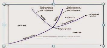 Termodinamika diagram fase diagram p t untuk zat murni secara umum dapat dilihat dalam gambar berikut ini diagram ini sering juga disebut dengandiagram fasa zat karena menunjukkan ccuart Images