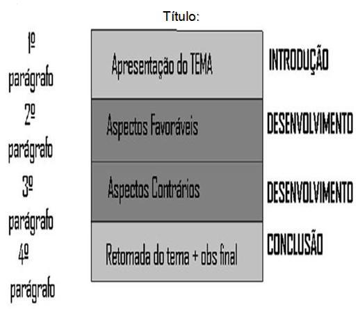 Estrutura de dissertação argumentativa