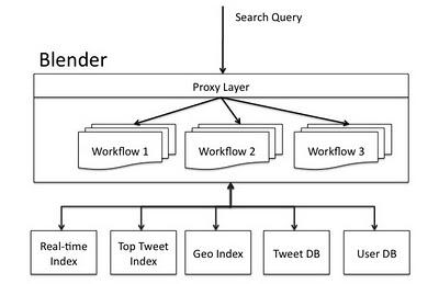 Java e netty no front end do twitter revoluo em desempenho e tambm foi projetada uma estrutura de workflow ccuart Choice Image
