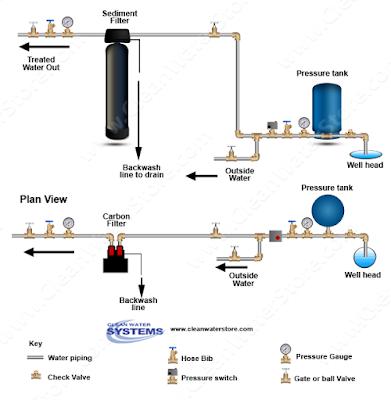 sediment backwash filters