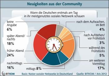 Bild zeigt Social Media Nutzung in Deutschland 2012