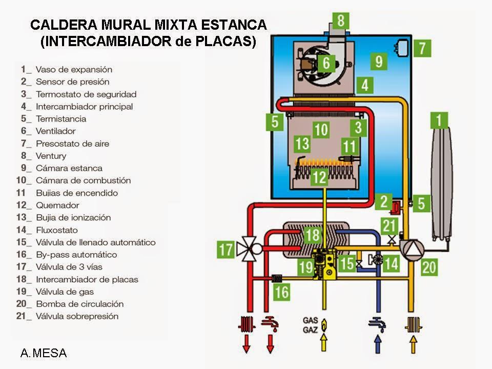 Curso energ a solar t rmica talavera for Caldera mural mixta gas