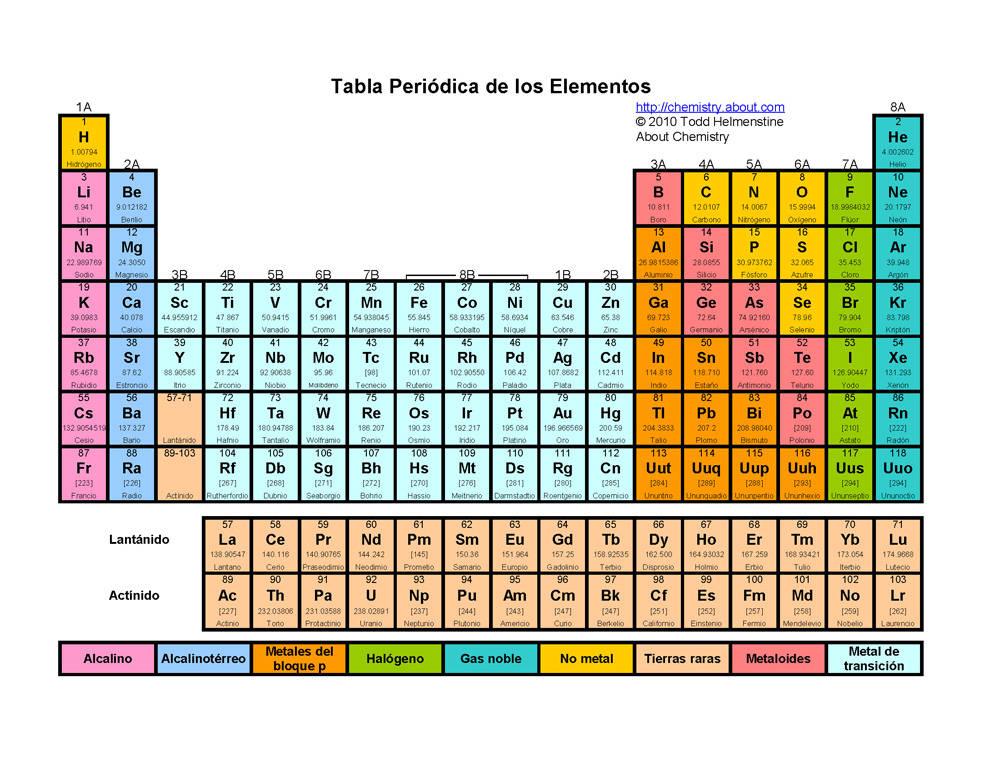 historia de la tabla periodica - Tabla Periodica De Los Elementos Secundaria