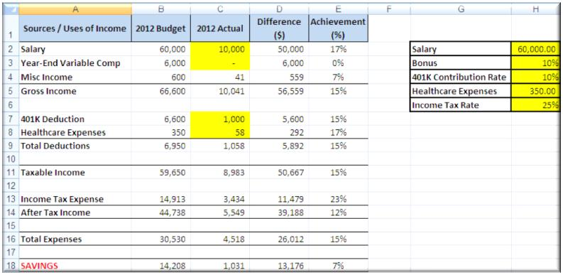 advanced budgeting template dollars and sense