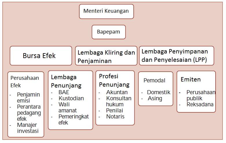 Pengertian dan Jenis-jenis Lembaga Keuangan Bukan Bank