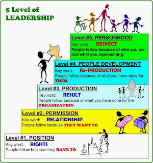 john c maxwell jokowi-ahok 5 level of leadership. position, permission, production, people development, personhood.