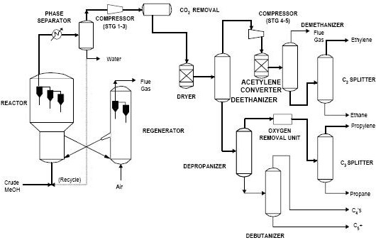 gas molecular sieve process flow diagram