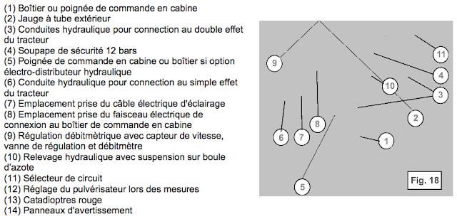 ELEMENTS D'ALIMENTATION CONDUITES ENTRE LE TRACTEUR ET LA MACHINE ET PICTOGRAMMES DE SÉCURITÉ  (1) Boîtier ou poignée de commande en cabine (2) Jauge à tube extérieur (3) Conduites hydraulique pour connection au double effet du tracteur (4) Soupape de sécurité 12 bars (5) Poignée de commande en cabine ou boîtier si option électro-distributeur hydraulique (6) Conduite hydraulique pour connection au simple effet du tracteur (7) Emplacement prise du câble électrique d'éclairage (8) Emplacement prise du faisceau électrique de connexion au boîtier de commande en cabine (9) Régulation débitmètrique avec capteur de vitesse, vanne de régulation et débitmètre (10) Relevage hydraulique avec suspension sur boule d'azote (11) Sélecteur de circuit (12) Réglage du pulvérisateur lors des mesures (13) Catadioptres rouge  (14) Panneaux d'avertissement