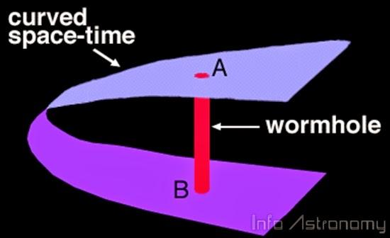 Apa Itu Worm Hole? Apakah Ada di Alam Semesta?