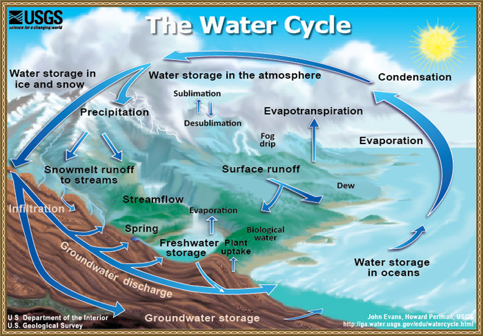 the water cycle What is the water cycle i can easily answer that—it is me all over the water  cycle describes the existence and movement of water on, in, and.