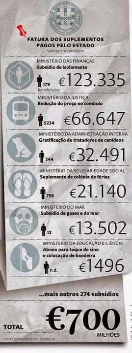 CORRUPÇÃO funcionário públicos suplementos