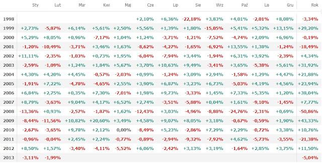 Novo Akcyjny notowania i wyniki