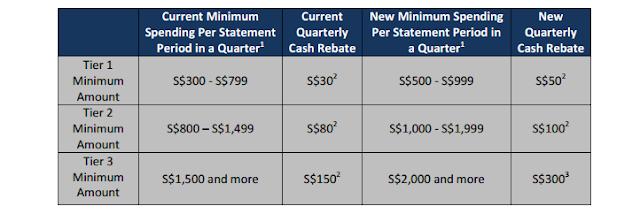 UOB One Card Rebates (Old Vs New)