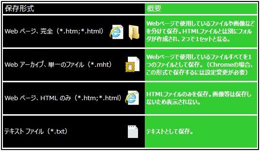 Webページ 保存形式