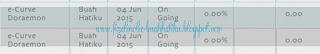 E Curve Doraemon CPUV Ke 3 Bulan Jun