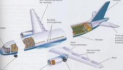 estructura de un avión
