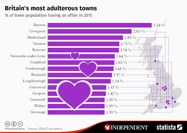 """""""the ten most adulterous places in britain"""""""