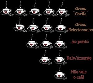 Teor de Cafeína