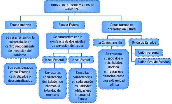 formas de estado y gobierno essay