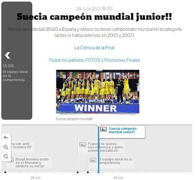 Cronología del Mundial Junior 2013 | Mundo Handball