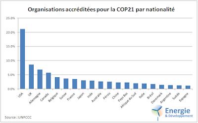 Etats-Unis, Grande Bretagne, Allemagne - d'où viennent les organisations qui participent à la COP21