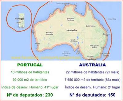 Portugal: 230 deputados; Austrália: 150 deputados