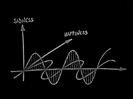 Sadness and Happiness curves on orthogonal axes