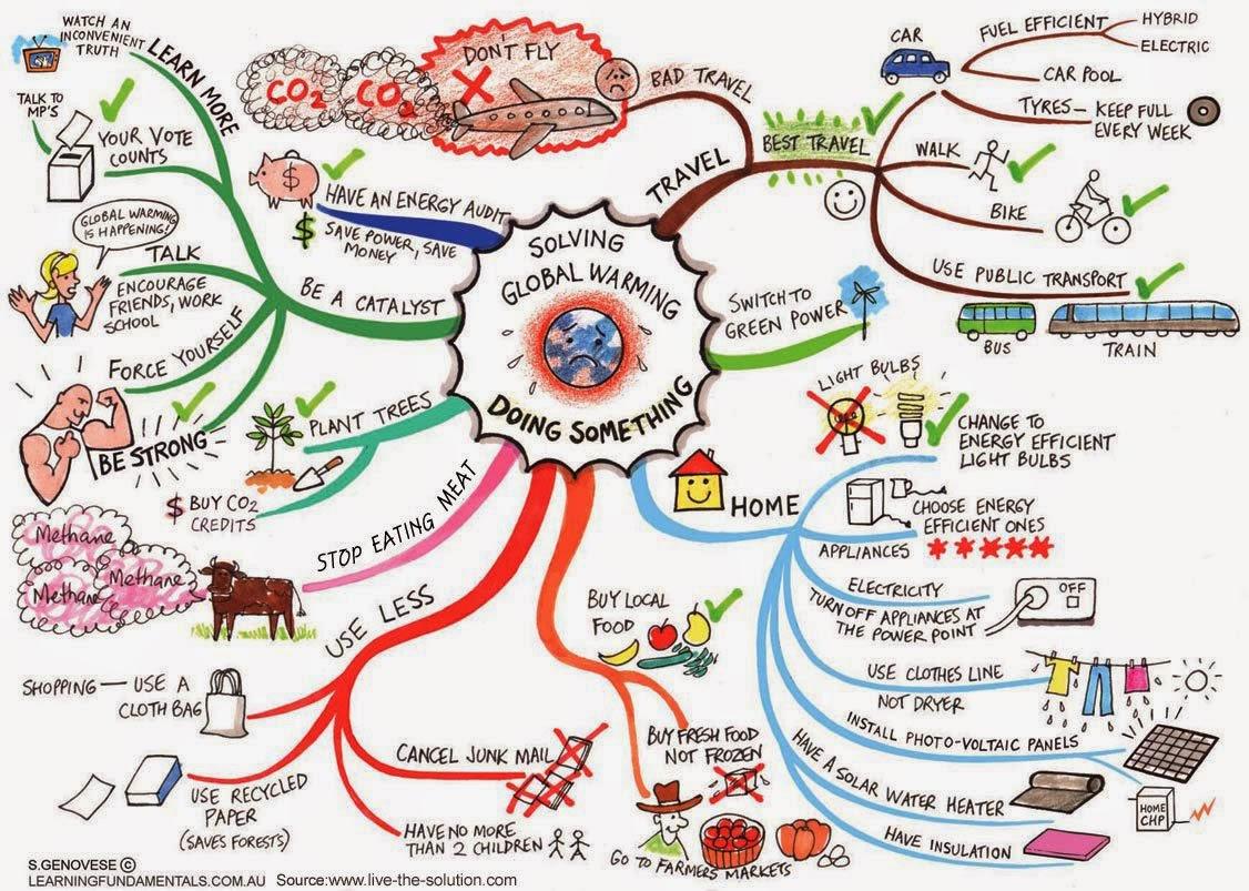 mindmap greener life