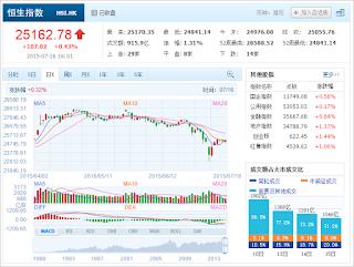 中国株コバンザメ投資 香港ハンセン指数20150716