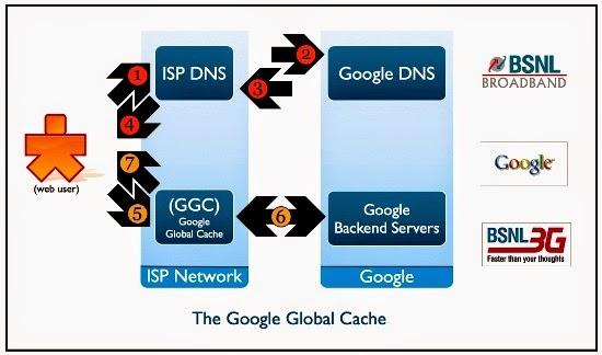 bsnl-google-global-cache