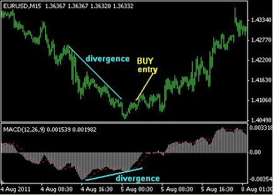 Macd divergence trading system